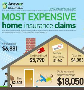 Most Expensive Homeowners Insurance Claims
