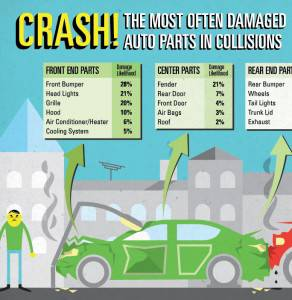 The most often damaged auto parts in a collision