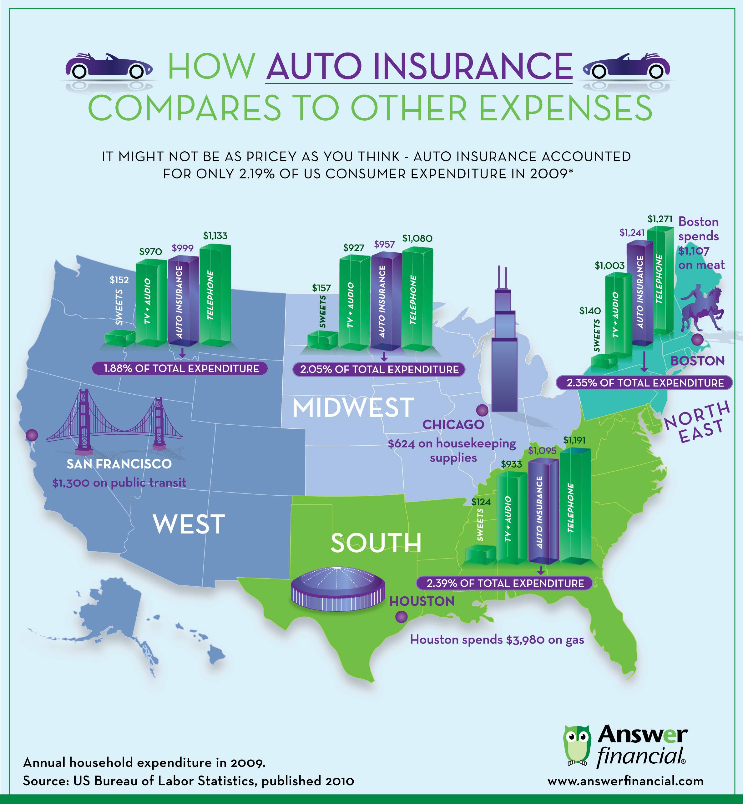 inso graphic comparing auto insurance to other household expenses