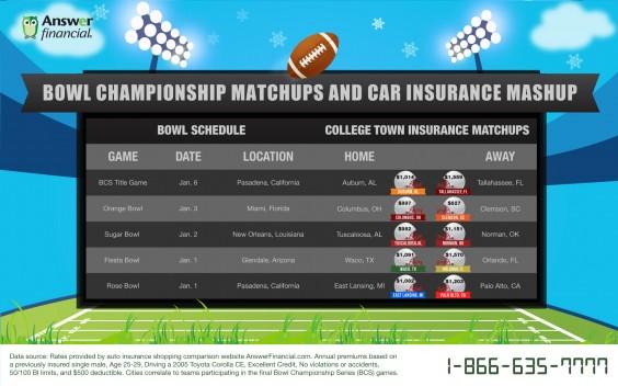 Answer Financial BCS + Car Insurance Matchup