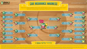 Insurance Madness infographic