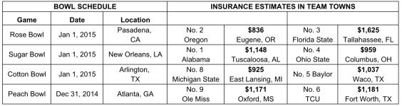 Which playoffs bound college football team's hometown pays