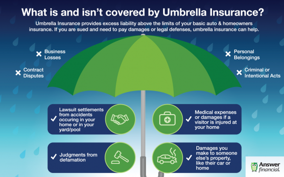 What is an isn't covered by Umbrella Insurance? infographic